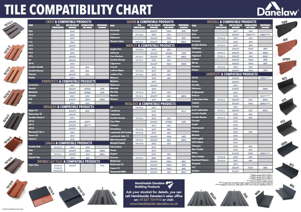 Pitched Roofing Products Grp Dry Fix Amp Polypropylene Vents